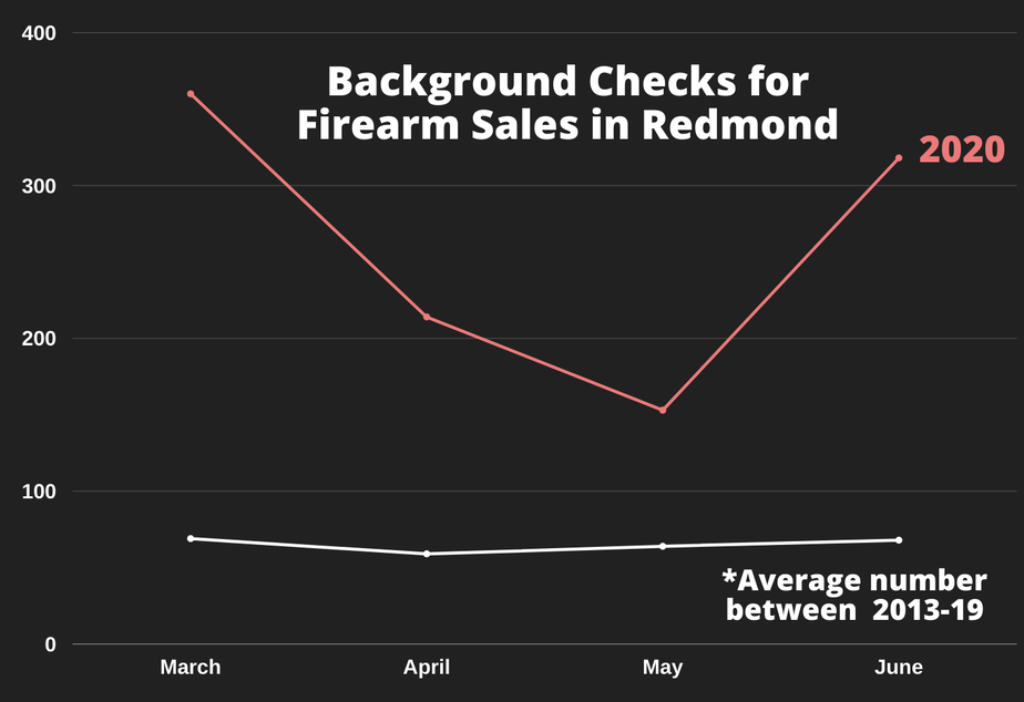 caption: Background checks for firearm sales performed by the Redmond Police Department between March and June.
