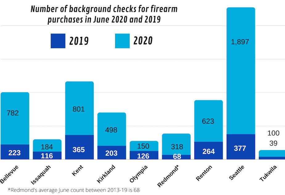 caption: The number of background checks that Western Washington police departments performed for gun sales in June 2020 and June 2019.