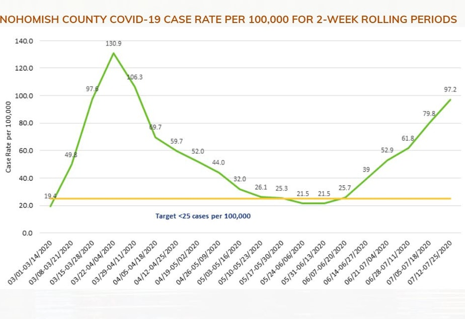 caption: A second wave of Covid-19 cases is rolling through Snohomish County.