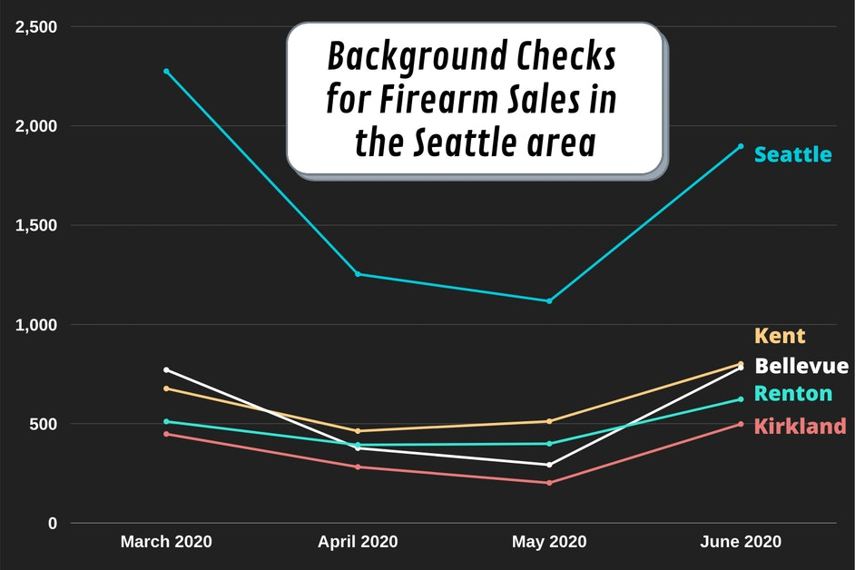 Gun sales continue to surge across the Seattle-area