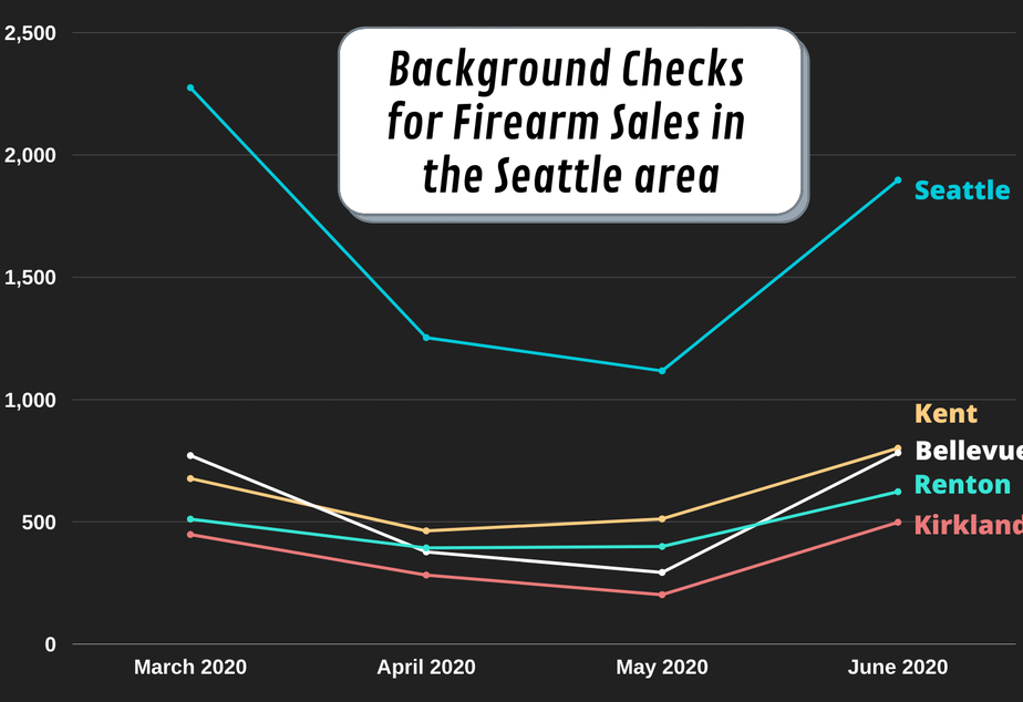 Background checks gun sales firearm western Washington