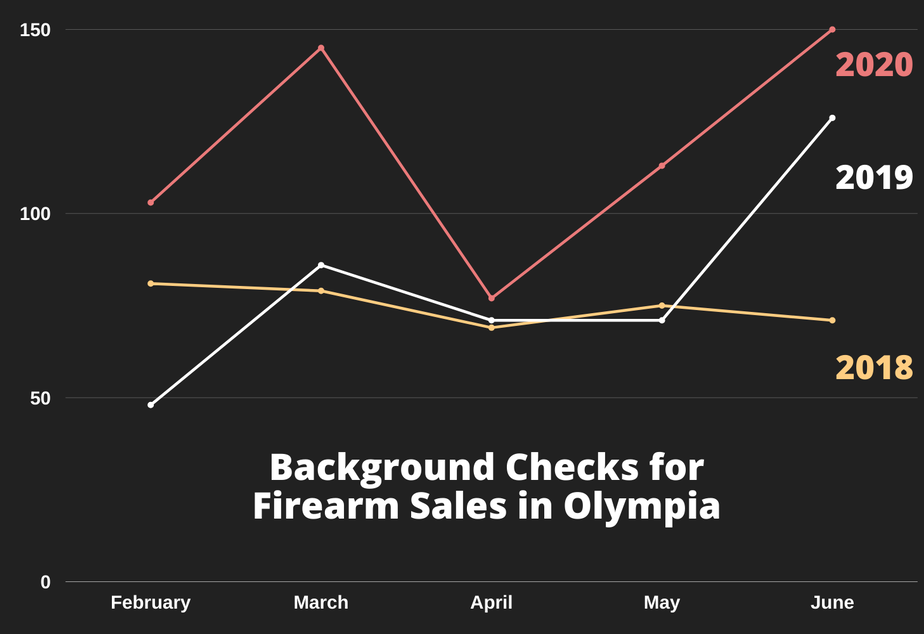 caption: The number of background checks performed for firearm purchases by the Olympia Police Department between February and June in 2018, 2019, and 2020.