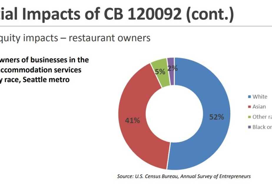 Racial Equity In Restaurant Ownership