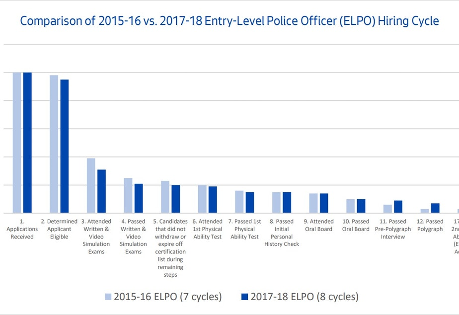 caption: City of Seattle data shows it takes an average 184 days between application and hiring for police candidates. The slow pace is one of the reasons blamed for low officer recruitment and retention in Seattle.