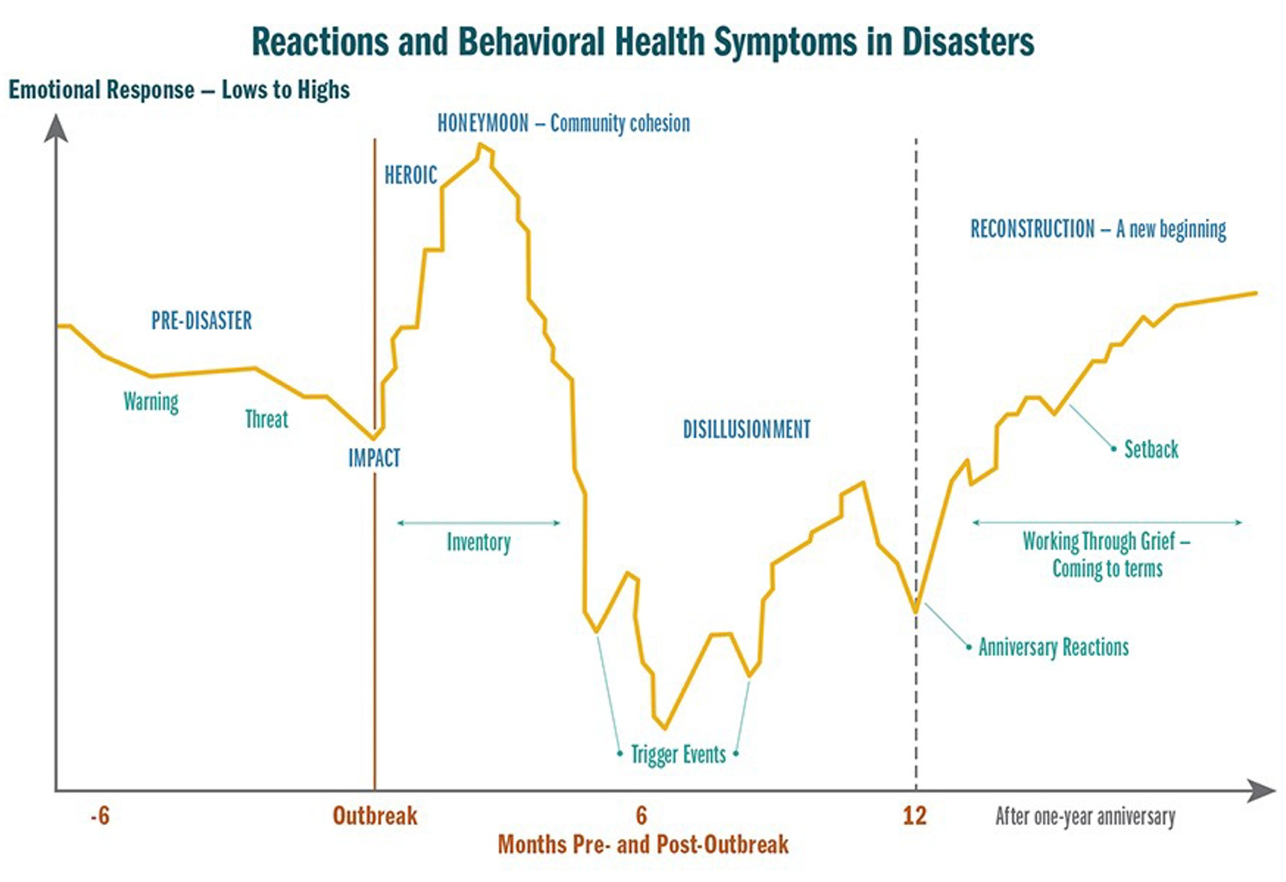 Graph depicting trajectory of emotional lows and highs during disaster