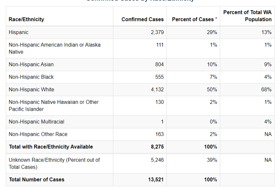 caption: Data on ethnicity and Covid-19 cases in Washington state as of April 25, 2020, according to the Washington State Department of Health.