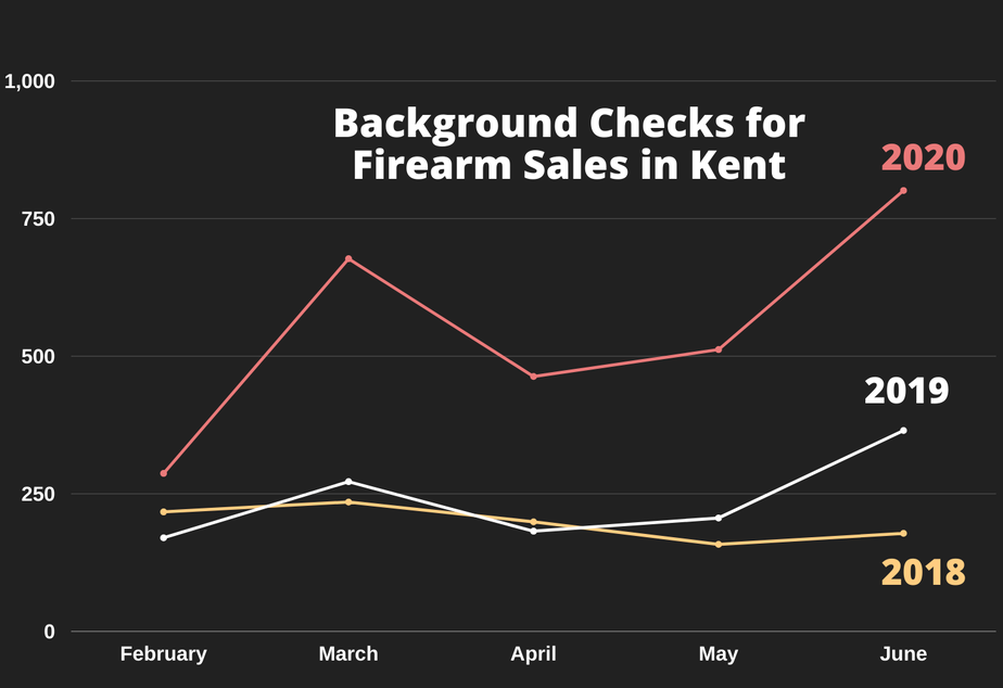 caption: The number of background checks performed for firearms sales by the Kent Police Department between February and June in 2018, 2019, and 2020.