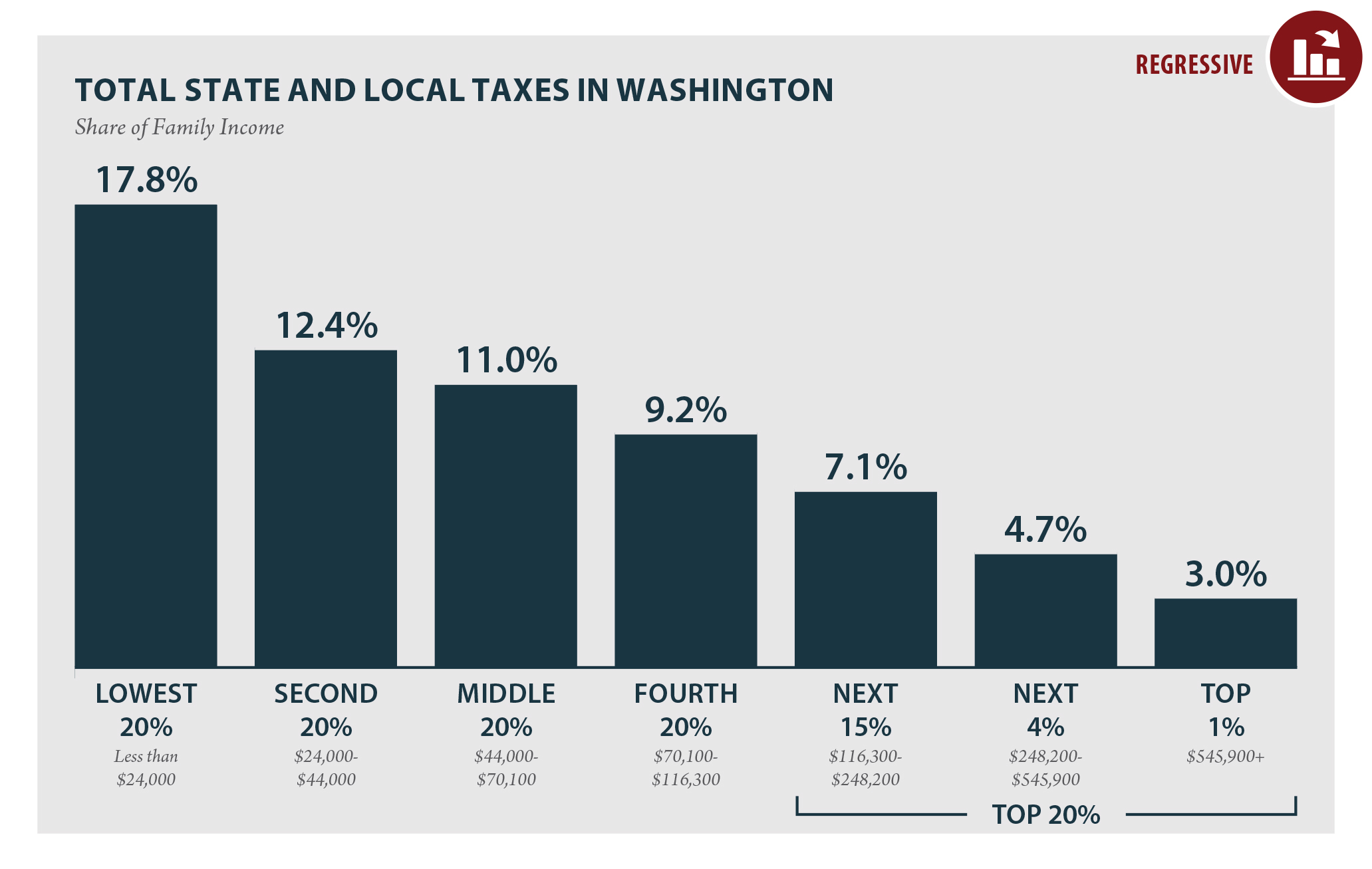 Seattle Wa Sales Tax >> Kuow How Bad Are Washington State Taxes The Worst In The