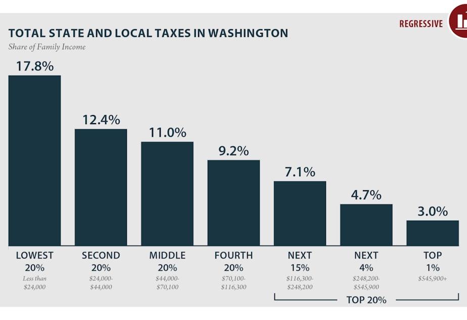 Washington Total Graph
