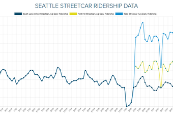 Ridership of the Seattle Streetcar from the opening of the South Lake Union line to the addition of the First Hill line, to present.