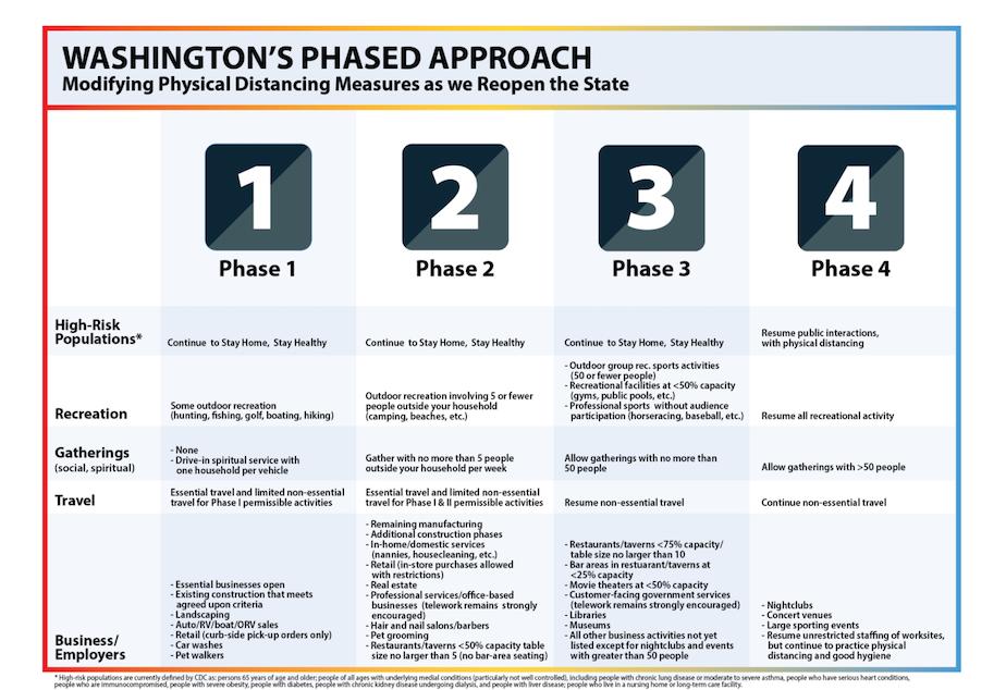 Washington Phase Chart