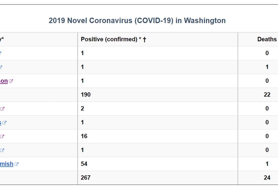 caption: The Washington State Department of Health's COVID-19 testing numbers as of March 10, 2020.