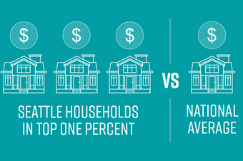 Seattle has three times the number of households in the top 1 percent as the national average according to Mark Long, a professor in the Evans School at the University of Washington