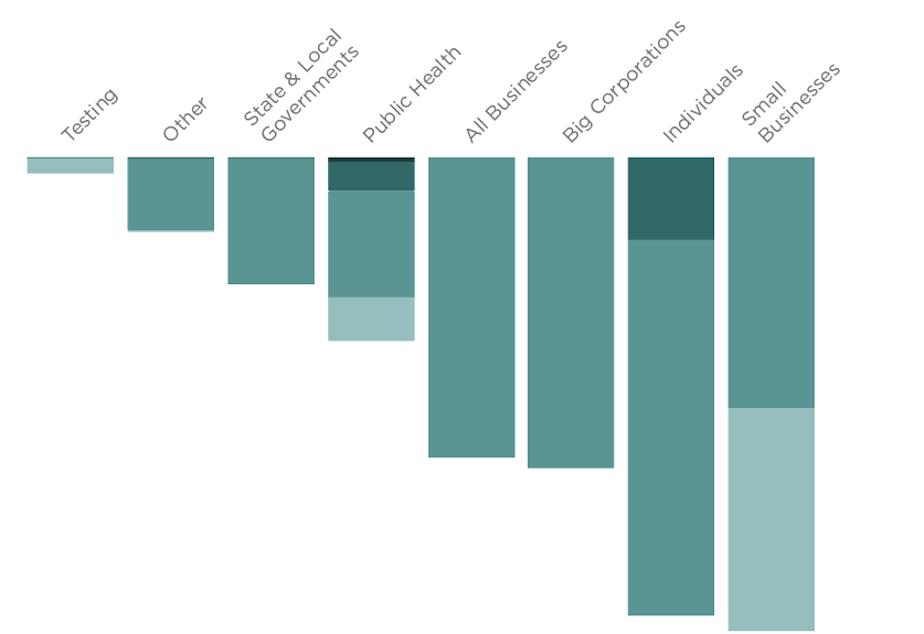 chart of congress coronavirus spending