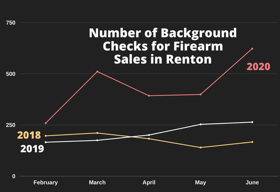 caption: The number of background checks for firearm sales performed by the Renton Police Department in 2018, 2019, and 2020.