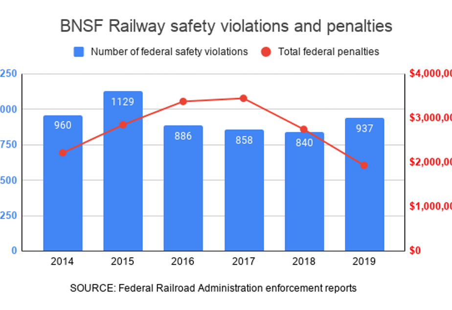 caption: BNSF Railway pays $2.8 million a year on average in safety penalties and settlements to the Federal Railroad Administration.