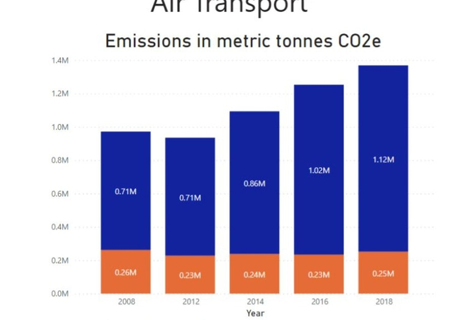 caption: Carbon dioxide emissions from Seattle residents flying out of Sea-Tac Airport have increased 58% since 2008, according to the City of Seattle.