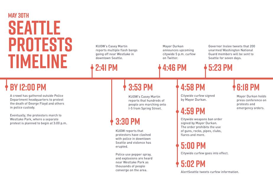 Curfew Timeline Seattleproteststimeline