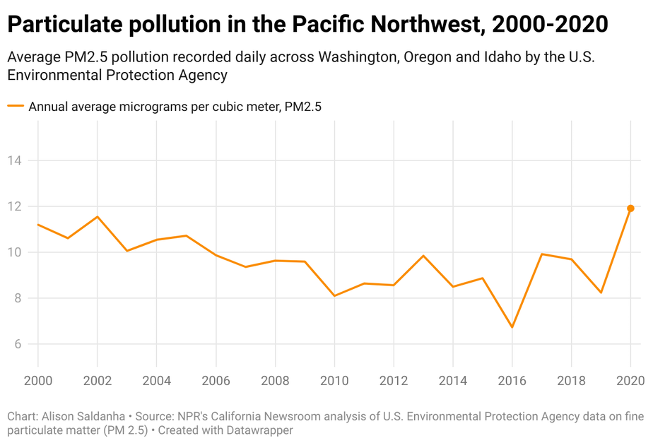 Particulate pollution in the Pacific Northwest, 2000-2020