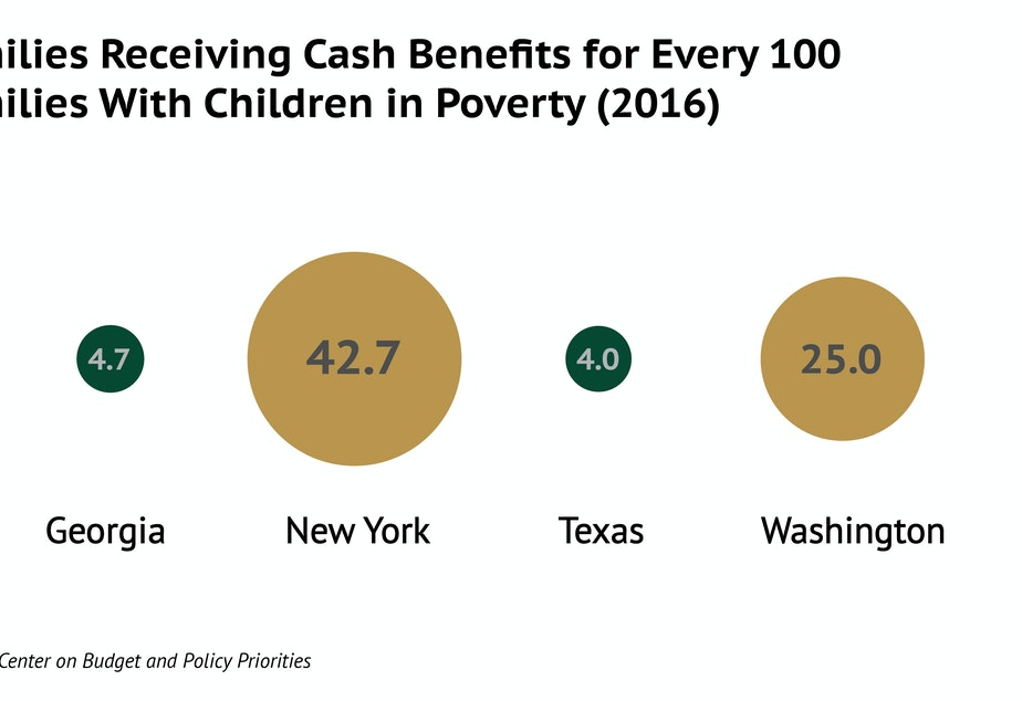 Poor people's access to cash assistance varies widely across the US. New York leads. Washington provides more cash benefits than other states, but less than New York.