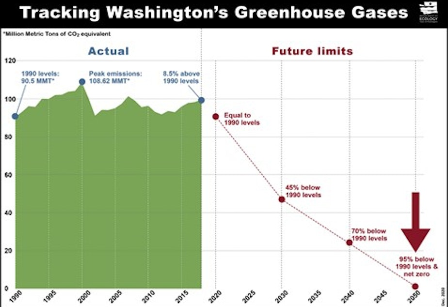 caption: Washington state's climate pollution track record and mandated future reductions