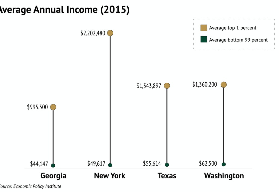 The gap in earnings between the top 1 percent and the bottom 99 percent is vast in New York. Washington and Texas are moderated on both ends of the scale.