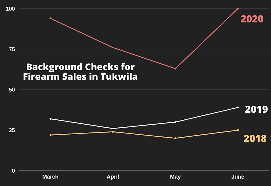 caption: Background checks for firearm sales performed by the Tukwila Police Department between March and June in 2018, 2019, 2020.