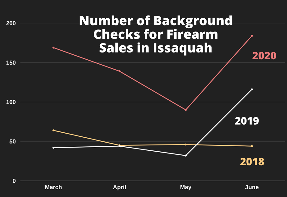 caption: The number of background checks performed for firearm sales by the Issaquah Police Department between March and June during 2018, 2019, 2020.