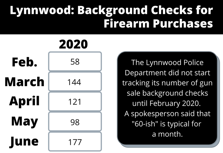Lynnwood background checks gun sales