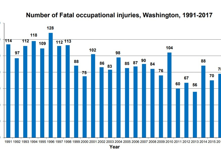 caption: Fatal occupational injuries in Washington state, 1991 – 2017