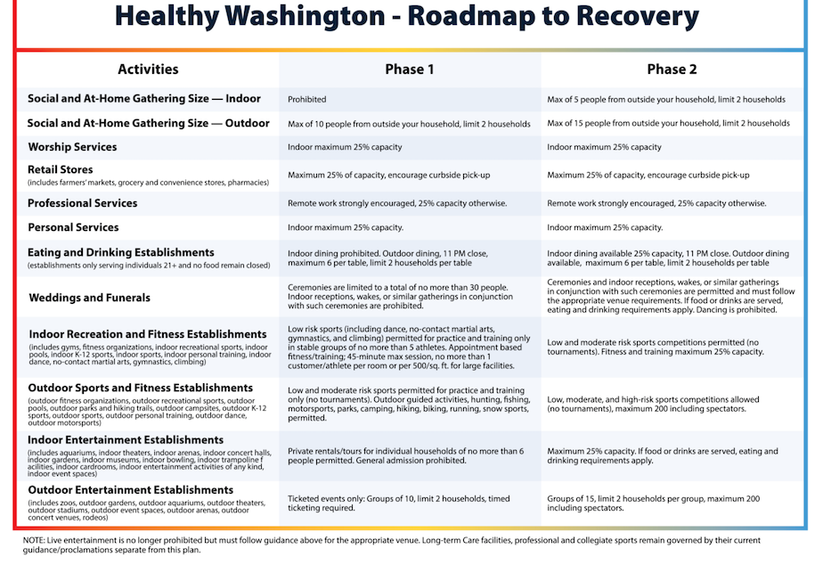 Healthy Washington Roadmap to Recovery phases