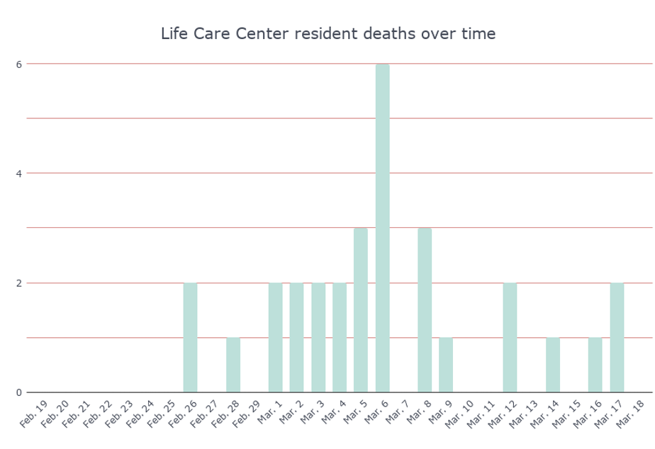caption: The graph shows the number of Life Care Center residents that died, per day. These figures are based on numbers provided by Public Health, Seattle & King County.
