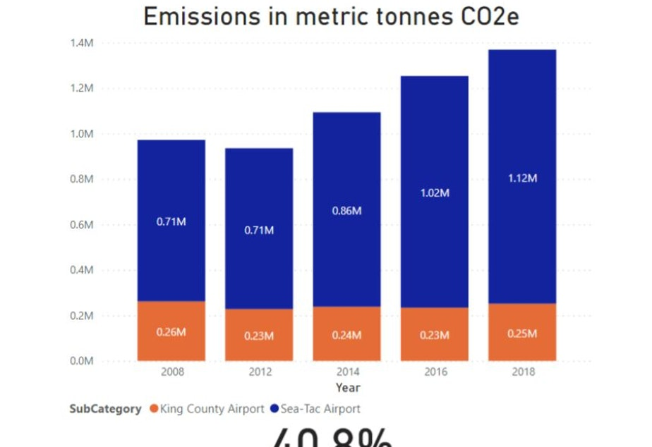 caption: Carbon dioxide emissions from Seattle residents flying out of King County and Sea-Tac airports have increased 41% since 2008, according to the City of Seattle.