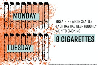 Breathing air in Seattle is like smoking cigarettes as of August 21, 218.