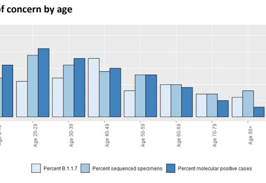 variants of concern age 3-18-21