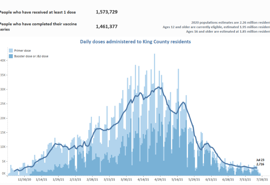 caption: Vaccination rates in King County as of July 27, 2021.