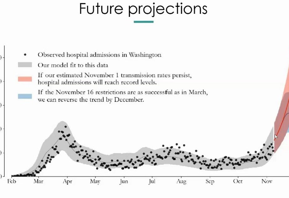 caption: A graph of hospital occupancy projections created by the Institute for Disease Modeling shared by Washington State Health Officer Dr. Kathy Lofy at a media briefing Wednesday, November 18.