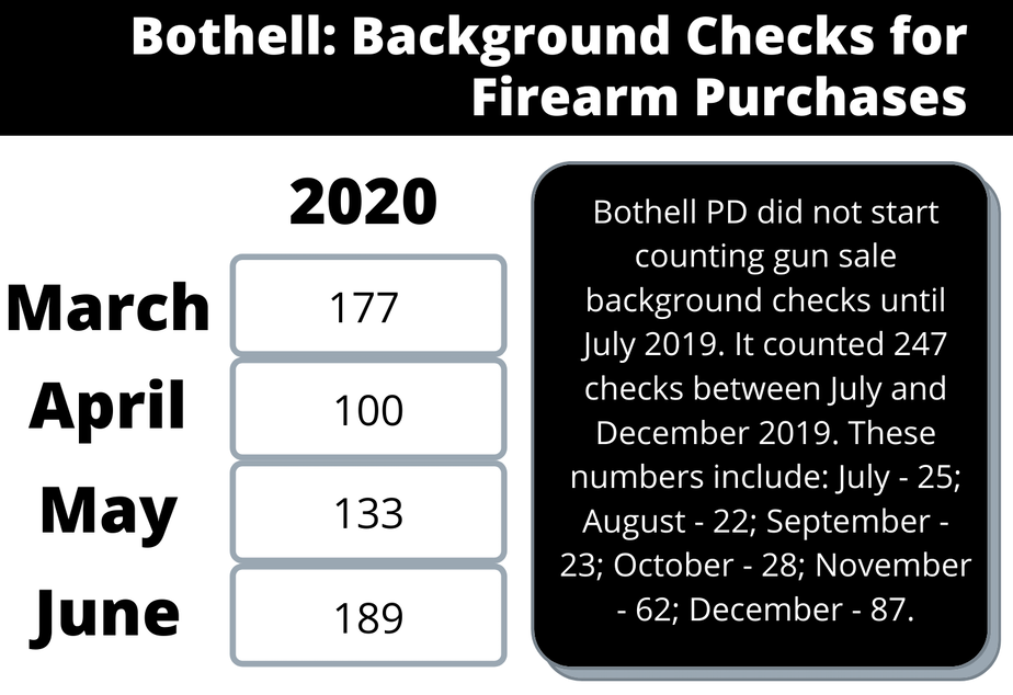 Bothell background checks firearm putchases