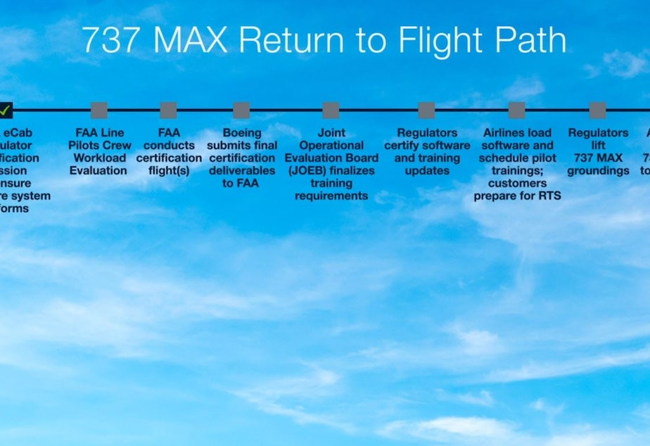 A snapshot of Boeing's progress toward the MAX's return to service, from an internal memo published December 17, 2019.