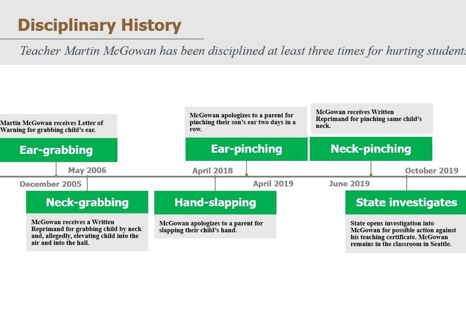 Mcgowan Timeline