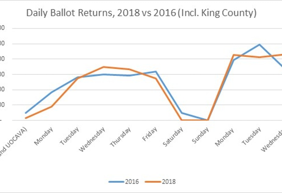 This chart from the Secretary of State's office shows the number of ballots returned in the week leading up to Election Day, plus the day after Election Day. Early voting in the 2018 midterm election is, so far, on track with ballot returns in 2016.