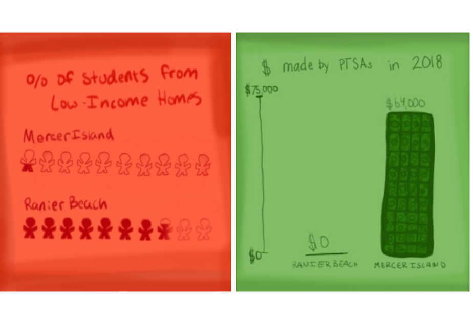 caption: (Left) A visual comparison of percentage of students from low-income homes at Mercer Island High School (3%) and Rainier Beach High School (72%). (Right) A visual comparison of the money raised by the Parent Teacher Student Associations (PTSAs) at Rainier Beach High School and Mercer Island High School in 2018. Money raised by PTSAs is sometimes used for materials, supplies and operating costs, like hotspots and laptops.