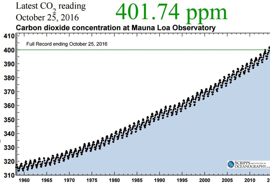 caption: Data you can dread--and dance to: the Keeling Curve