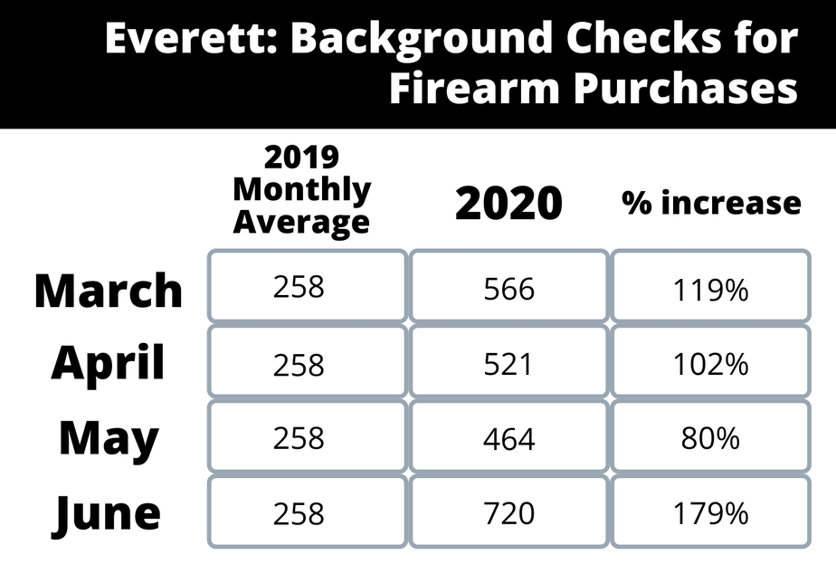 Everett firearm purchase background checks